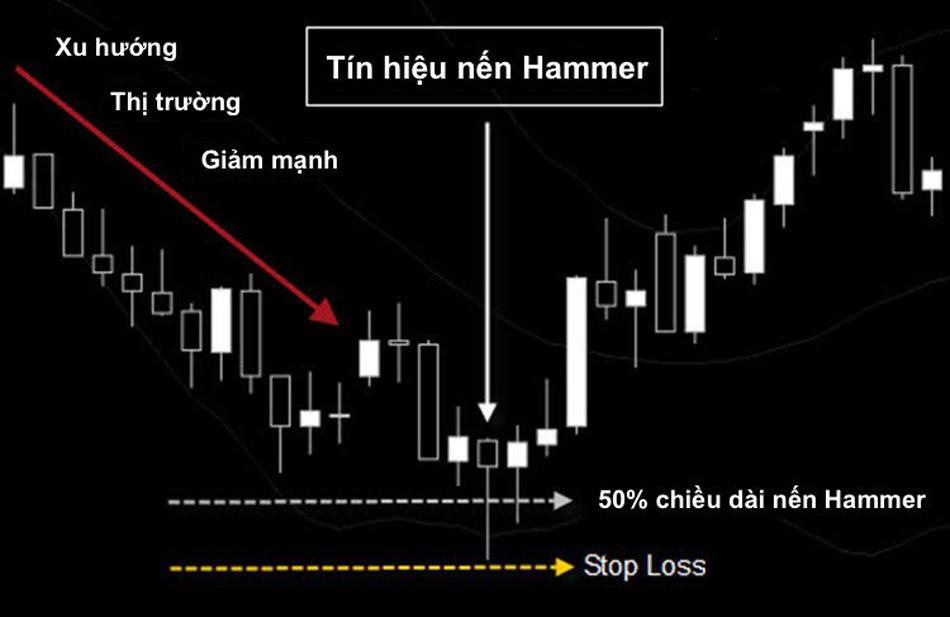 Cách chơi IQ Option với mô hình nến Hammer - Nến Búa